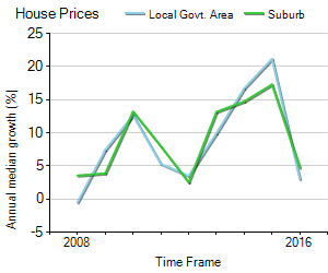 House Price Trend in LGA Bankstown