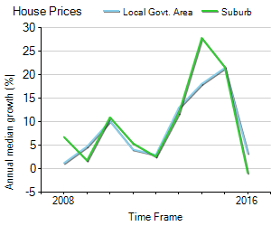 House Price Trend in LGA Parramatta