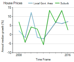 House Price Trend in LGA Coffs Harbour