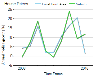House Price Trend in LGA Rockdale