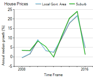 House Price Trend in LGA Blacktown