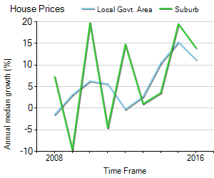 House Price Trend in LGA Shellharbour