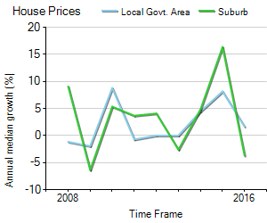 House Price Trend in LGA Albury