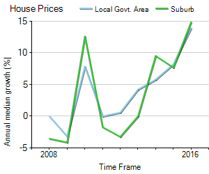 House Price Trend in LGA Shoalhaven