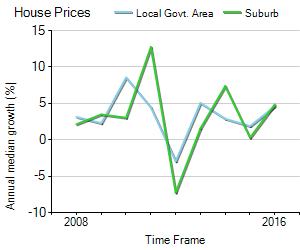 House Price Trend in LGA Wagga Wagga