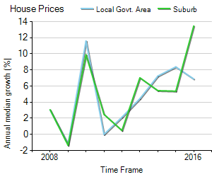 House Price Trend in LGA Lake Macquarie