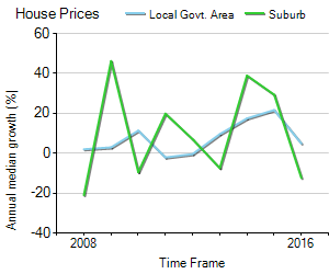 House Price Trend in LGA Ku-ring-gai