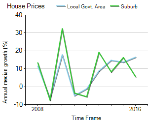 House Price Trend in LGA Waverley