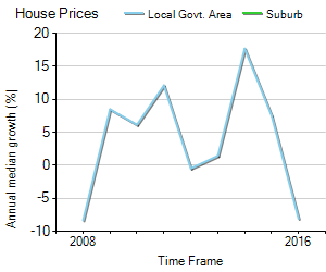 House Price Trend in LGA Cabonne