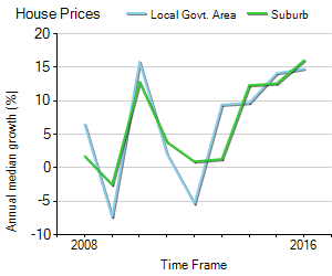 House Price Trend in LGA Wingecarribee