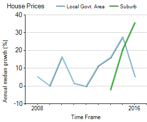 House Price Trend in LGA Canada Bay
