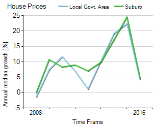 House Price Trend in LGA Fairfield