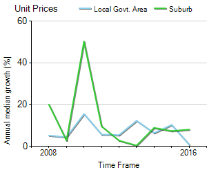Unit Price Trend in Arncliffe