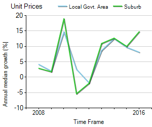 Unit Price Trend in Coogee