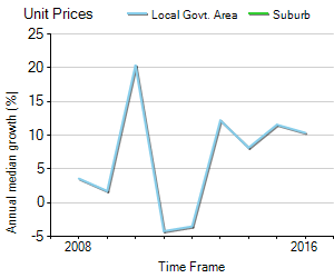 Unit Price Trend in Cordeaux Heights