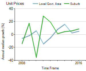 Unit Price Trend in Corlette