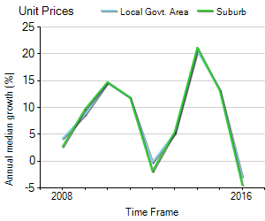 Unit Price Trend in Ashfield