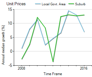 Unit Price Trend in Cronulla