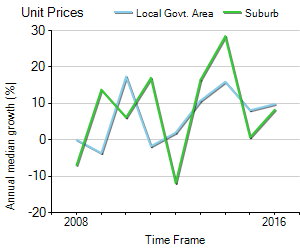 Unit Price Trend in Crows Nest