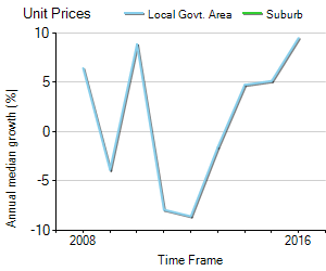 Unit Price Trend in Cudgera Creek
