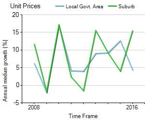 Unit Price Trend in Darlinghurst
