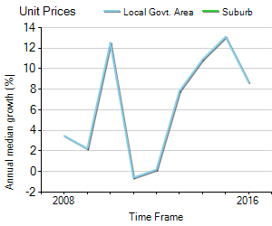 Unit Price Trend in Davidson