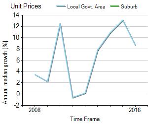Unit Price Trend in Davidson