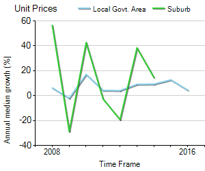 Unit Price Trend in Dawes Point