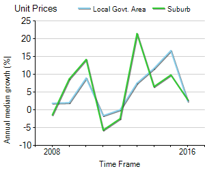 Unit Price Trend in Drummoyne