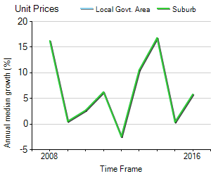 Unit Price Trend in Dubbo