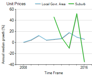 Unit Price Trend in Dural