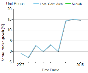 Unit Price Trend in Jordan Springs