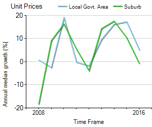 Unit Price Trend in Edgecliff
