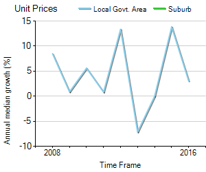 Unit Price Trend in Emerald Beach