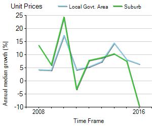 Unit Price Trend in Enmore