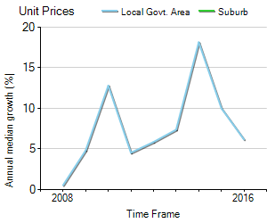Unit Price Trend in Galston