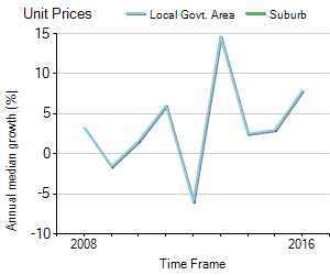 Unit Price Trend in Gateshead