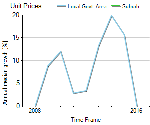 Unit Price Trend in Georges Hall