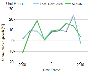 Unit Price Trend in Girraween
