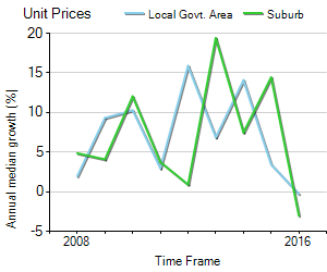 Unit Price Trend in Gladesville