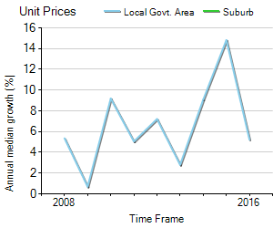 Unit Price Trend in Glenhaven