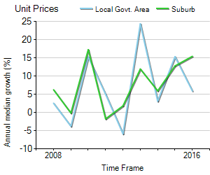 Unit Price Trend in Balmain