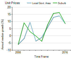 Unit Price Trend in Gosford