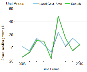 Unit Price Trend in Balmain East