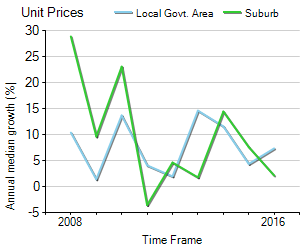 Unit Price Trend in Greenwich