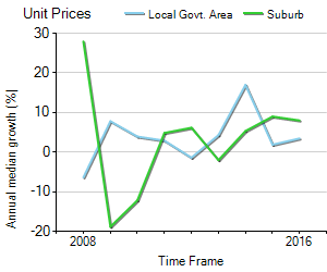 Unit Price Trend in Hamilton