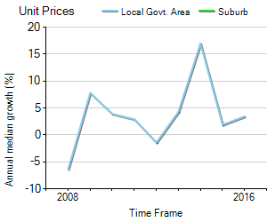 Unit Price Trend in Hamilton East