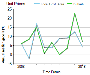 Unit Price Trend in Haymarket