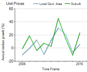 Unit Price Trend in Hunters Hill