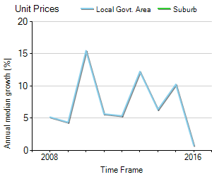Unit Price Trend in Bardwell Park
